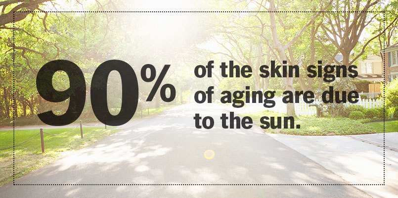 90% of the skin signs of aging are due to the sun.
