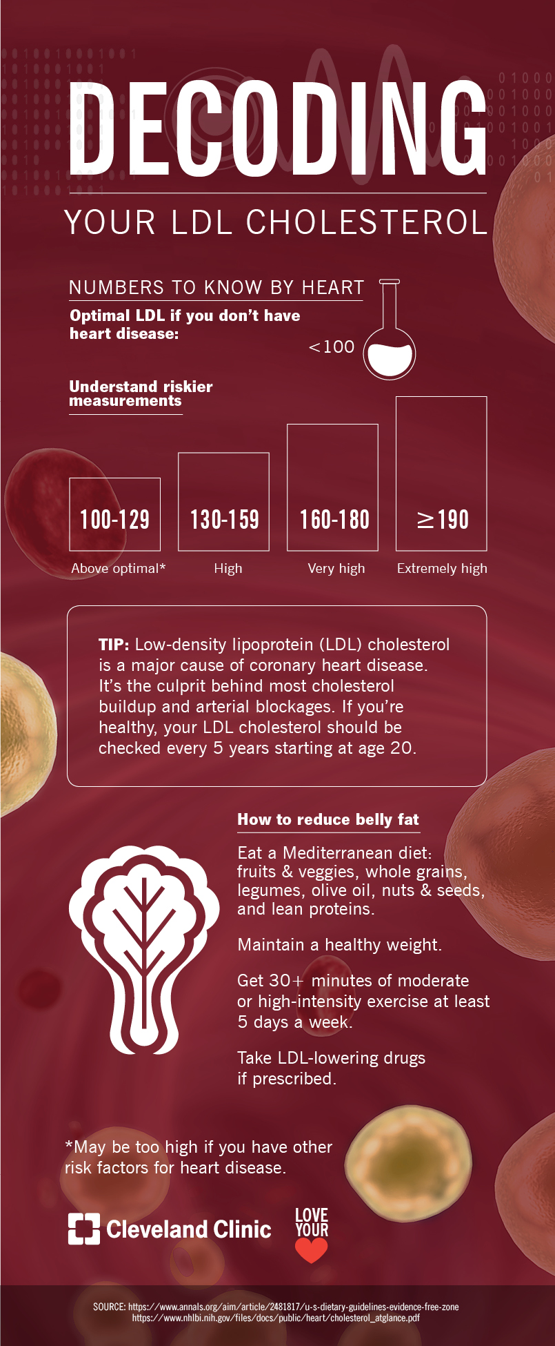 Is Your LDL Cholesterol as Low as It Should Be? (Infographic)