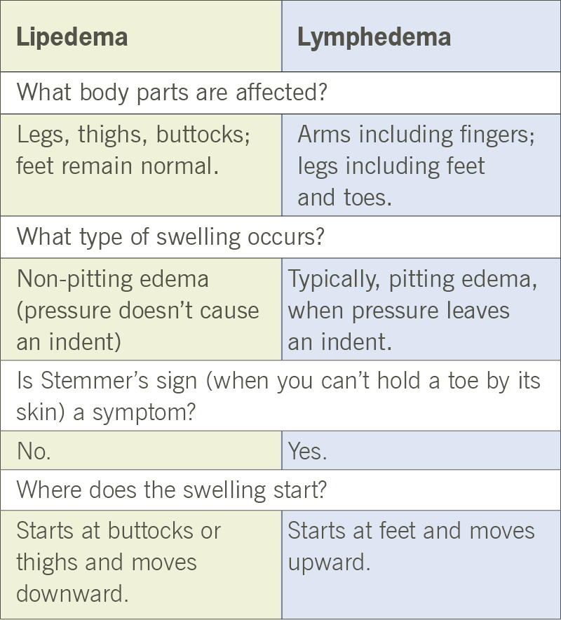 lymphedema vs. lipedema symptoms