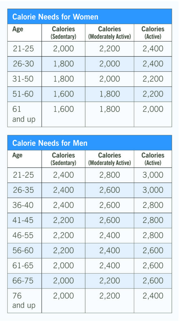 Calorie needs for men and women