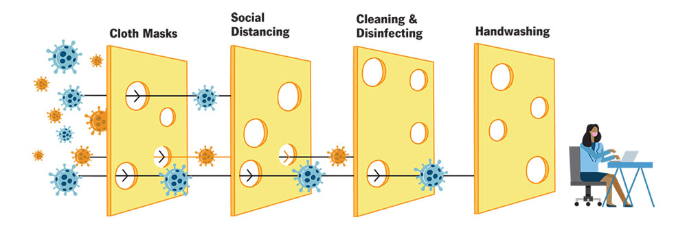 swiss cheese model on infection process