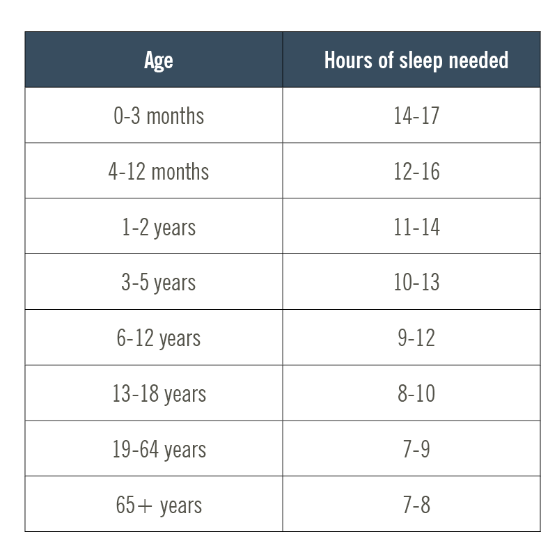 table with recommended sleep needs by age